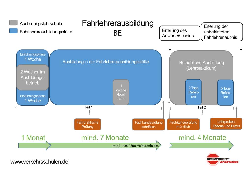 Verkehrsfachschule Reimertshofer: Übersicht Fahrschulausbildung